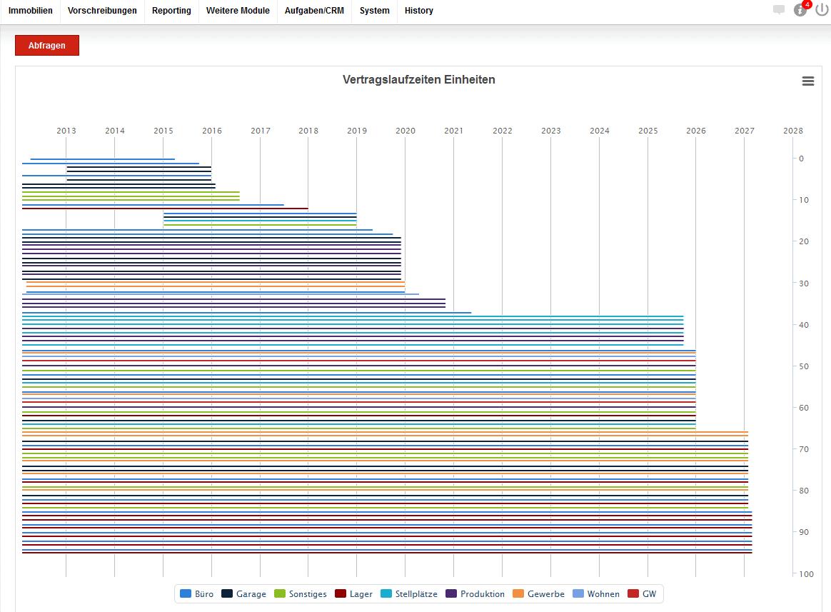 Screenshot Vertragslaufzeiten