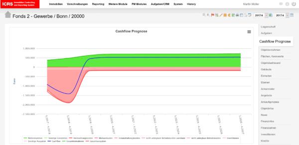 ICRS Discounted Cashflow Simulation (DCF) & NPV-Berechnung
