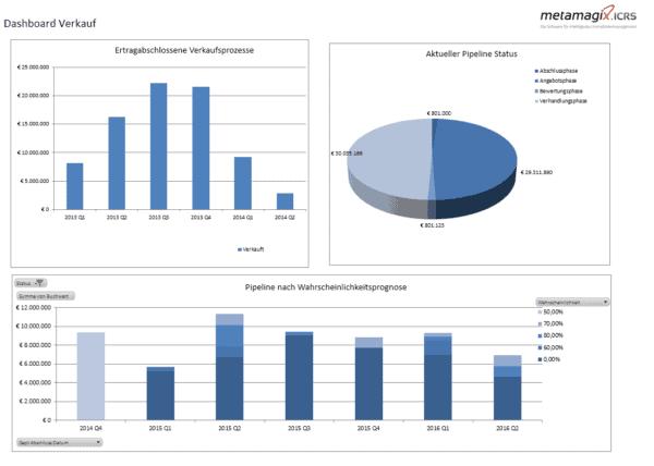 ICRS Sales Pipeline
